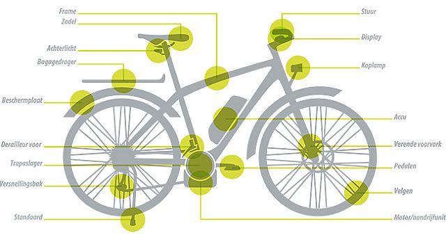 Fietscity 5 jaar E-bike garantie